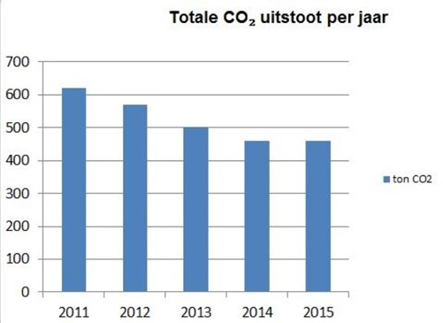 staafdiagram co2 uitstoot 2011-2015 (Small)